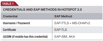 Credentials and EAP Methods in Hotspot 2.0