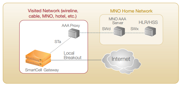 Figure 2: Authenticating a roaming user to their home network
