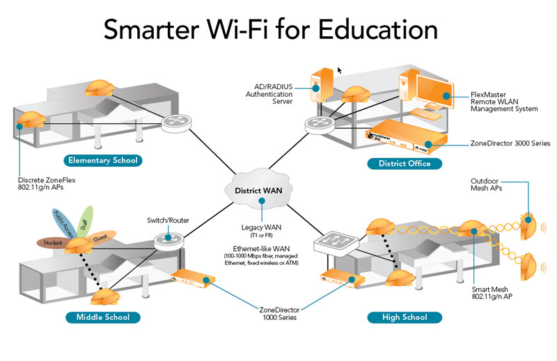 Smarter Wi-Fi for Education Deployment